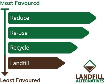 Waste Hierarchy Model